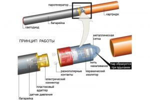 Устройство и принцип работы электронных сигарет