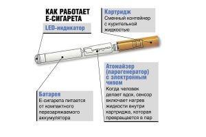 Принцип работы сигареты