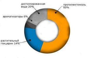 Средний состав жидкости для электронных сигарет в процентном соотношении