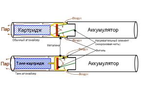 Устройство электронной сигареты с атомайзером