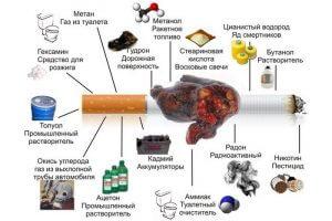Опасные составляющие сигареты
