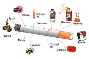 Состав обычной сигареты