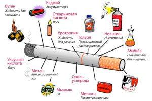 Токсины в сигаретах