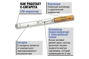 Принцип действия электронных сигарет