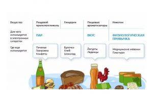 Состав жидкости для электронных сигарет c никотином