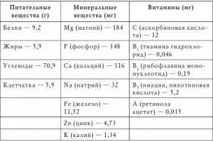 Содержание питательных веществ в корне имбиря
