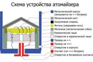 Устройство атомайзера