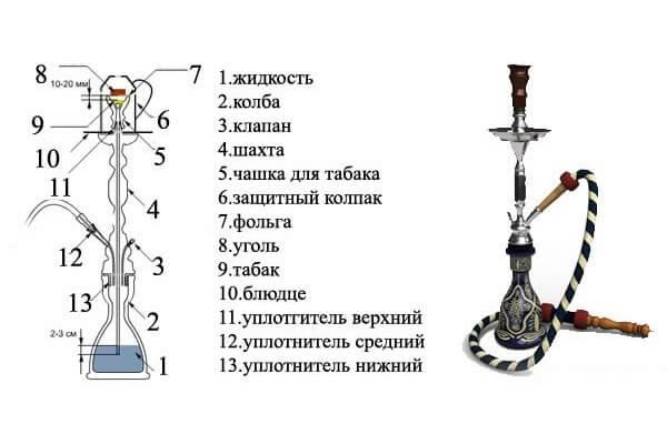 Как можно заменить табак на кальяне - 3dfuse.ru