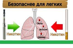 Отличие никотина в электронных сигаретах от никотина в обычных