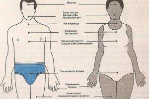 Последствия курения для организма