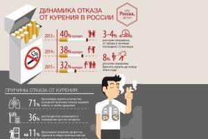 Динамика отказа от курения
