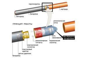 Принцип работы электронных сигарет