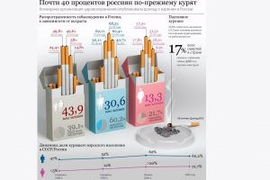 Динамика курения
