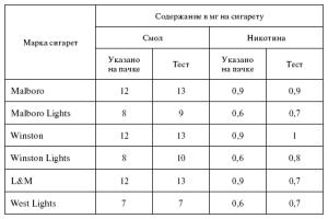 Таблица содержания никотина в различных сигаретах