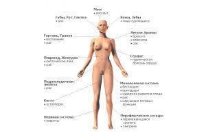 Вред никотина для организма