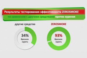 """Результаты тестирования биомагнитов """"Zerosmoke"""""""